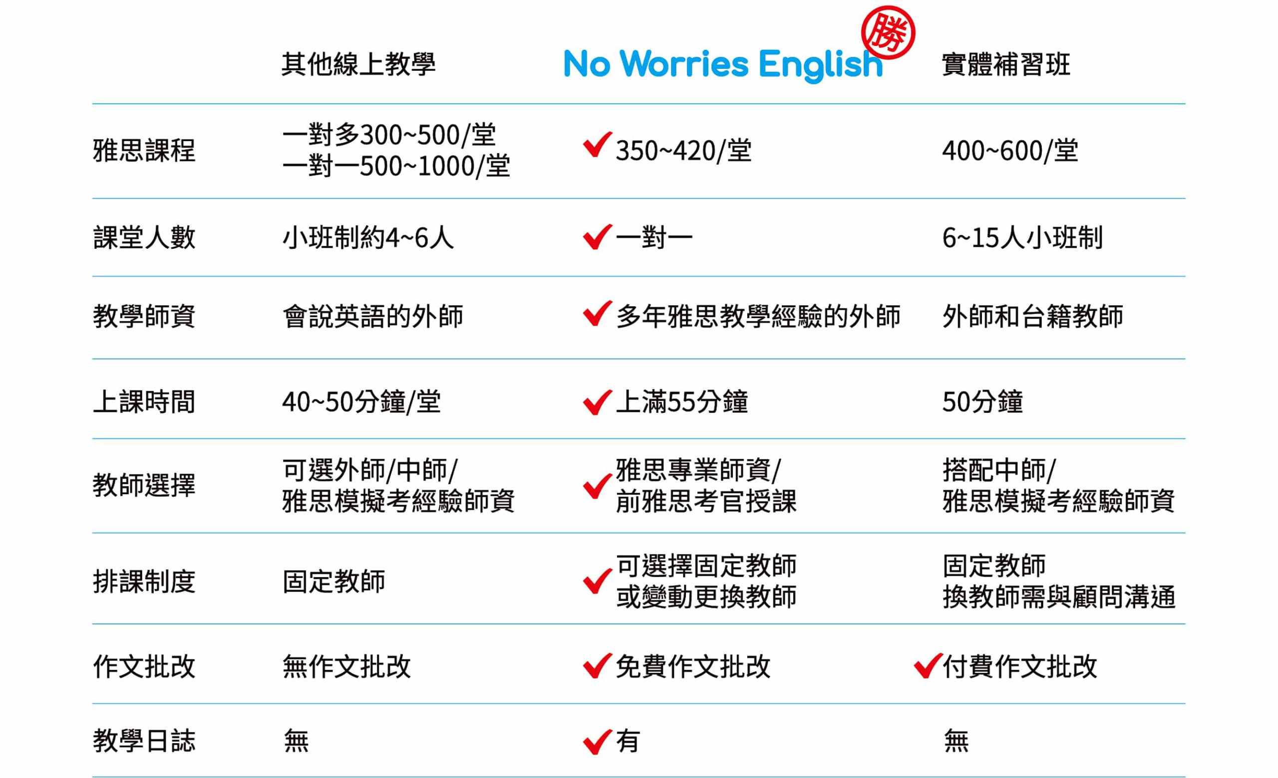 No Worries IELTS-CP值比較表格